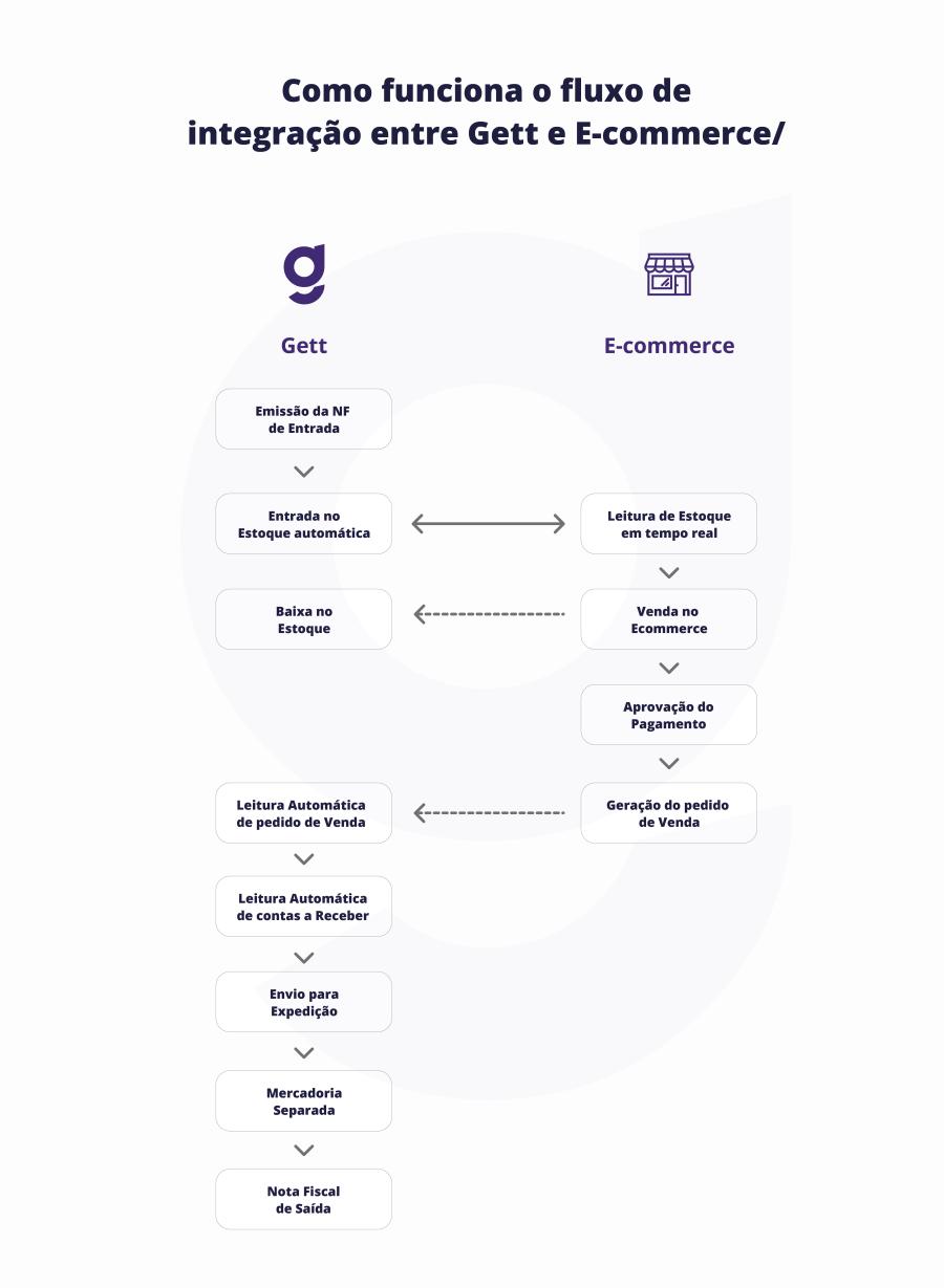 gett integração ecommerce